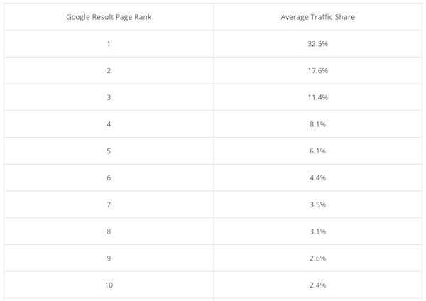google results page rank average traffic share chart